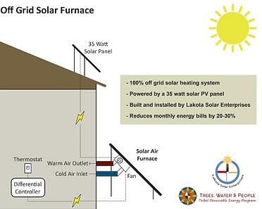 Solar Furnace Diagram.png