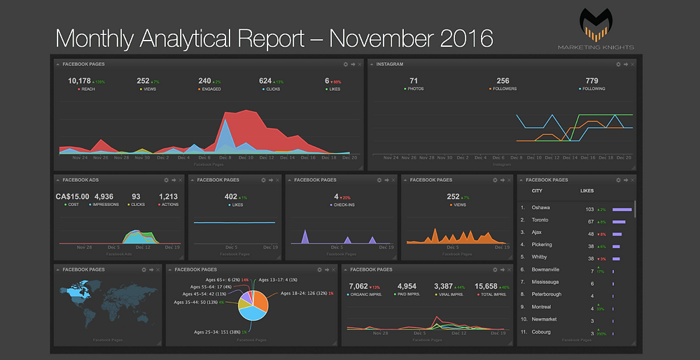 An example of one of our monthly analytical reports.