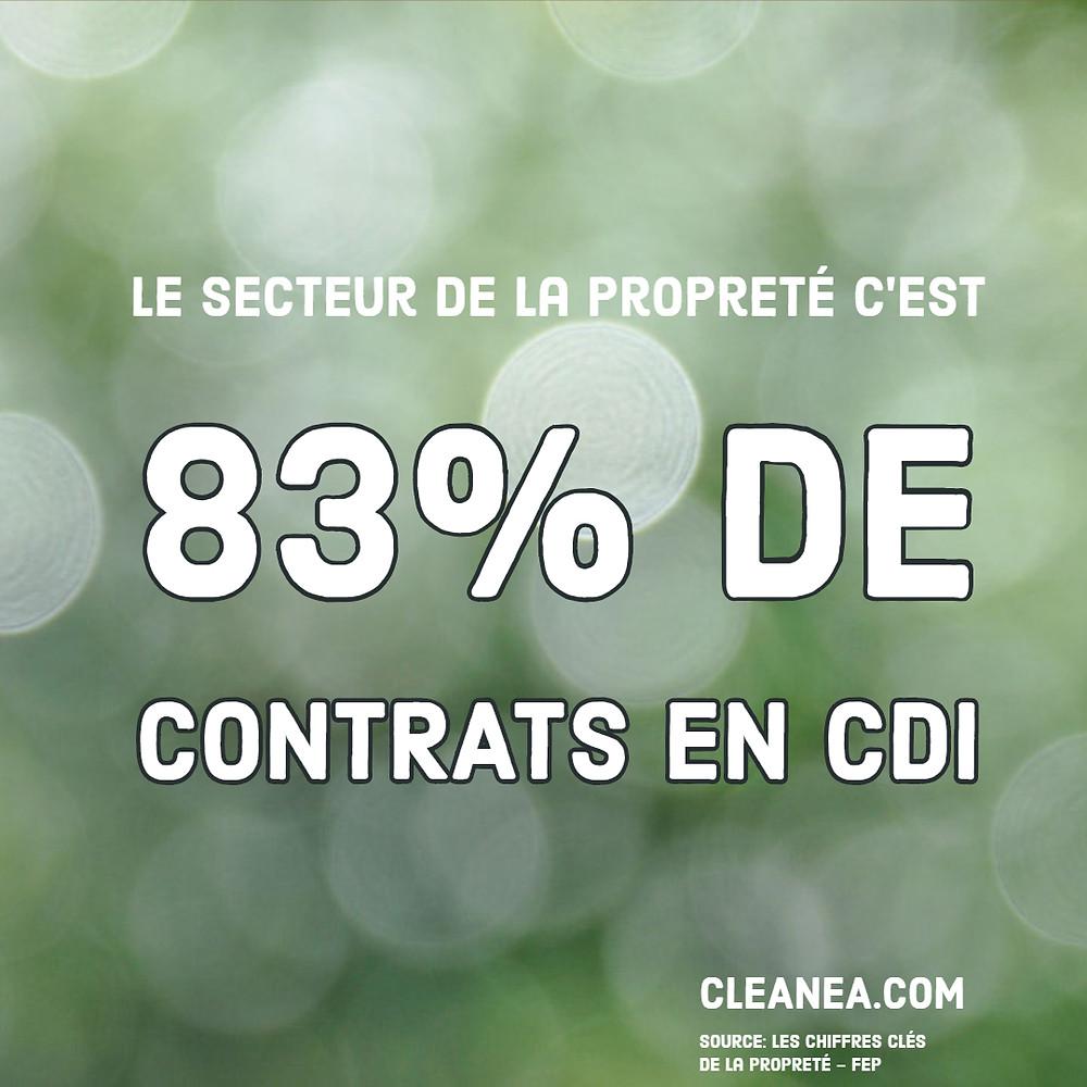 83% de contrats en cdi dans le secteur de la propreté.