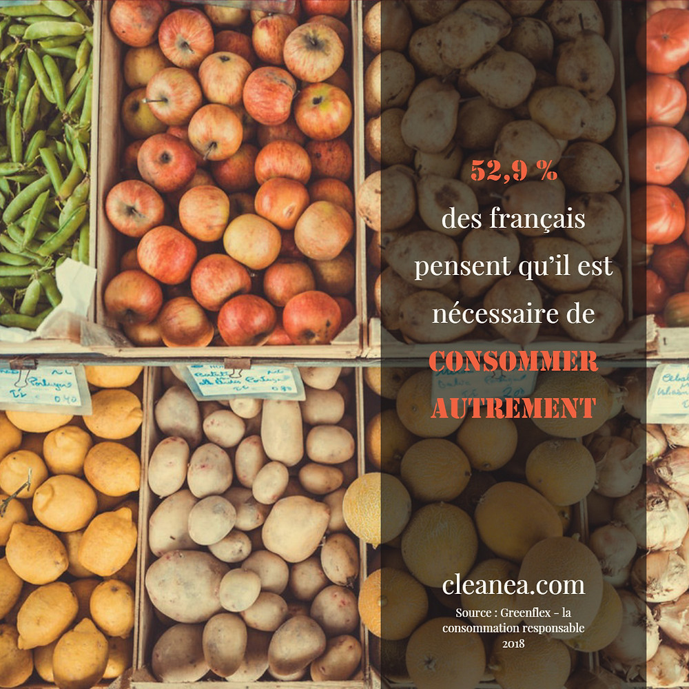 Infographie. 52,9% des français pensent qu'il est nécessaire de consommer autrement. Patates. Citrons. Pommes. Pois.