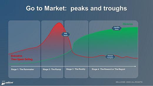 SellKind Start Up Sales Curve