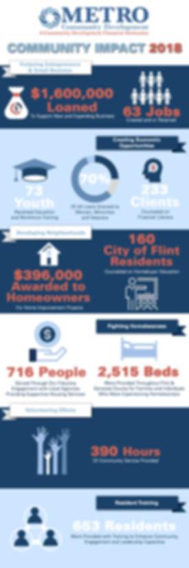 Community Impact Infographic3.jpg