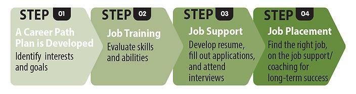 Vocational Services Steps for Success