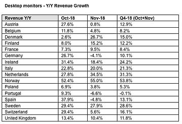 Western European Distributors See Seasonal Monitors Sales Peak Move