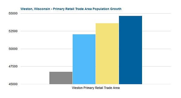 Primary Retail Trade Area Population Graph
