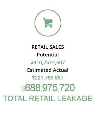 Retail Sales Potential Graph