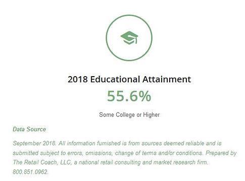 Weston Educational Attainment Graph