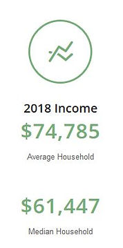 Weston Average and Median Household Income Graph