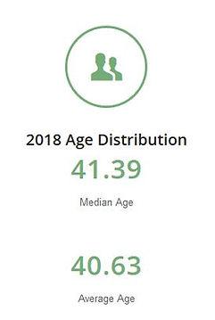 Weston Median and Average Age Graph