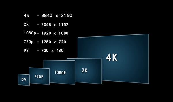 Screen Resolutions 720p 1080p 2K 4K