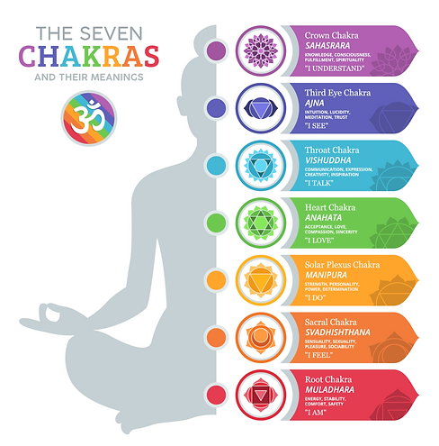 Seven_Chakras_Featured-980x994.png