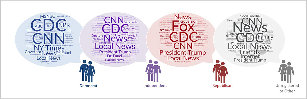 Figure 3. Word clouds of trusted sources by political affiliation.
