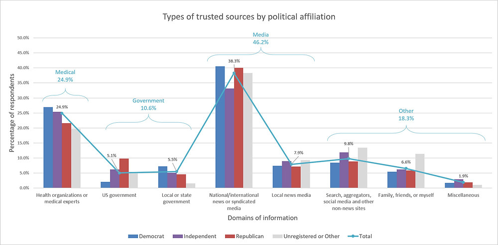 Figure 2. Types of trusted sources by political affiliation