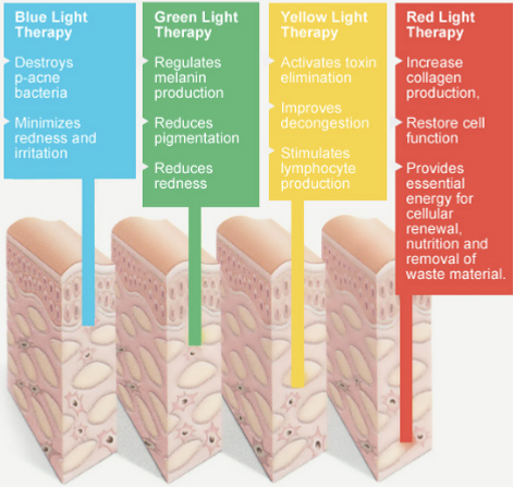 Different types of light therapy