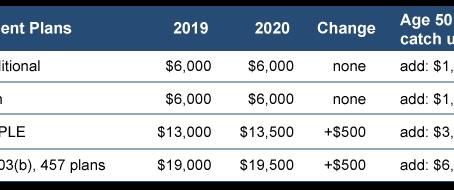 2020 Retirement Plan Limits