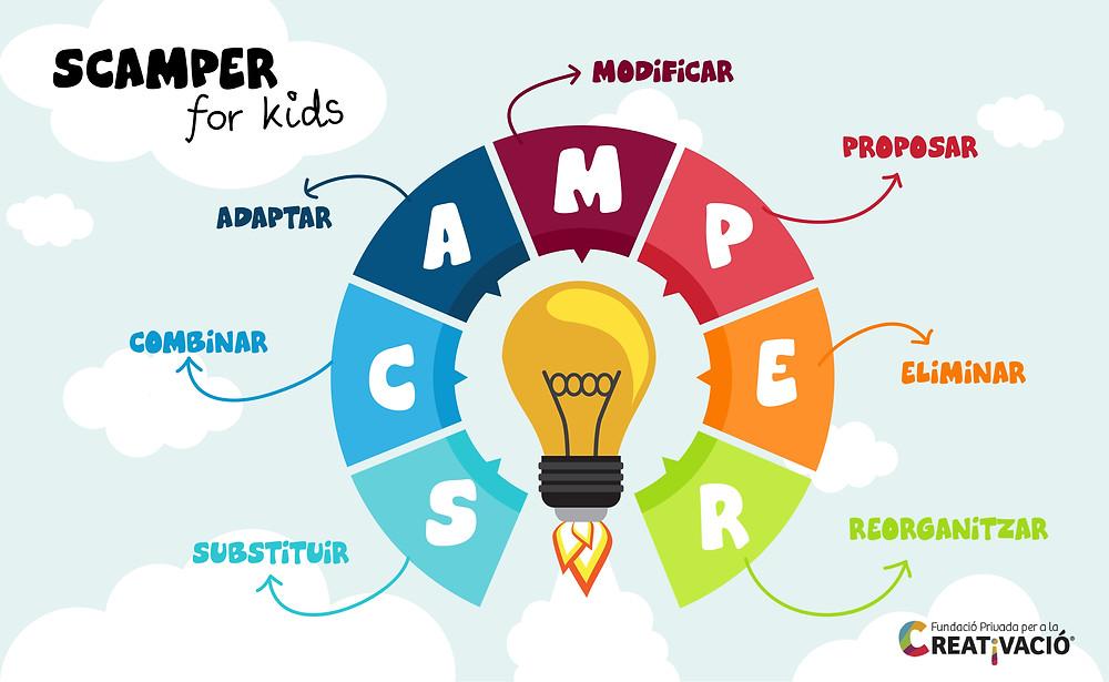 SCAMPER for Kids - Fundació Creativació