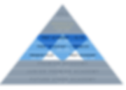 ACADEMIES TRIANGLE.png