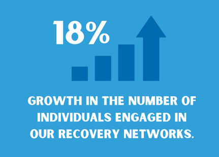 Westchester Recovery Network