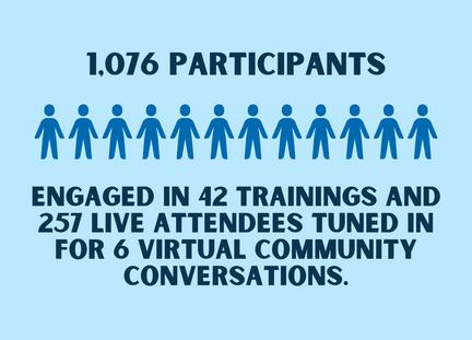 Training and Community Education