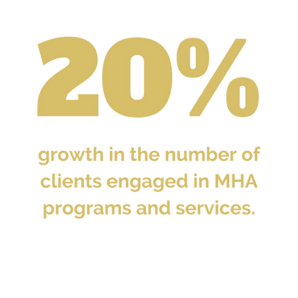 Growth in the number of clients engaged in MHA Westchester services