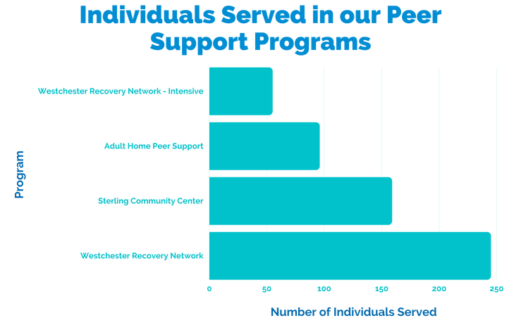 Individuals served in MHA's peer support programs