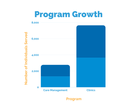 MHA program growth