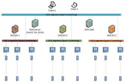 EMS Systeemoverzicht