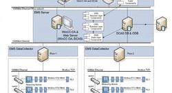 EMS DataCollectors