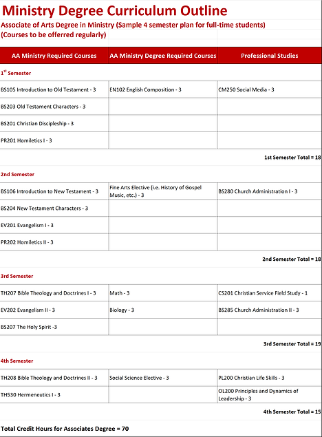 RTBC Curriculum Outline - AA.png