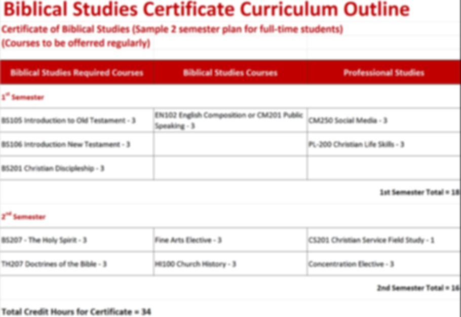 RTBC Curriculum Outline - Biblical Cert.