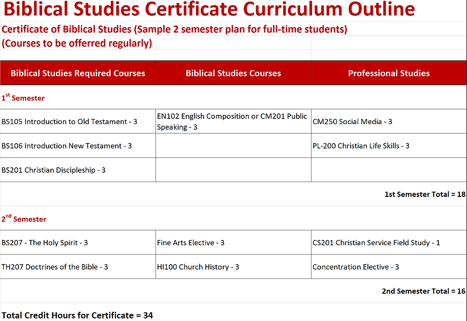 RTBC Curriculum Outline - Biblical Cert.