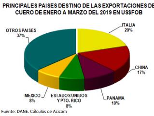 Así van las exportaciones del mercado de Cuero en Colombia.