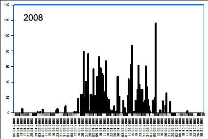 VF Griffon graph 2008.jpg