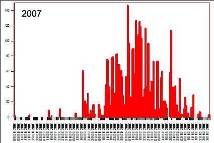 VF Griffon graph 2007.jpg