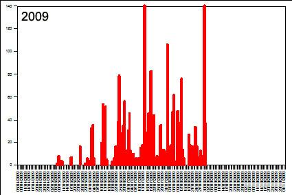 VF Griffon graph 2009.jpg