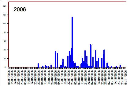 VF Griffon graph 2006.jpg