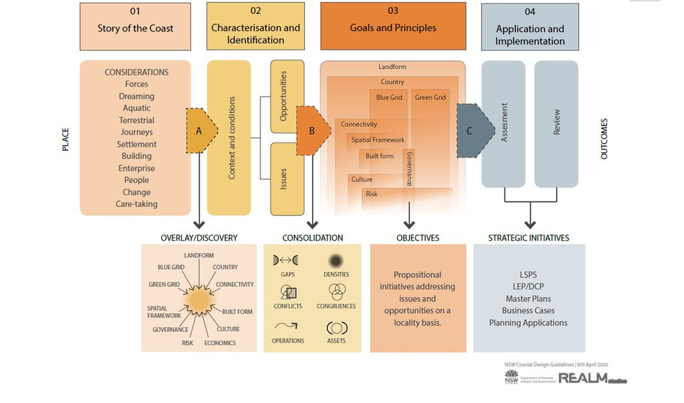 CDG methodology process diagram.JPG