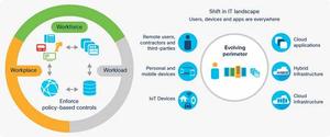 Cisco's ZeroTrust Microsegmentation