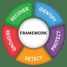 The NIST Cybersecurity Framework (CSF)
