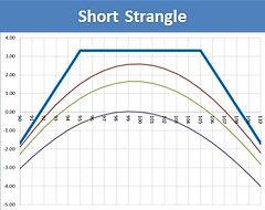 Short Strangle vi.jpg