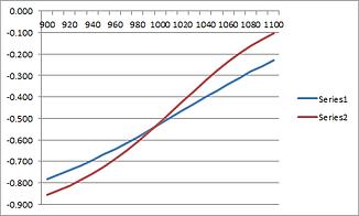 Delta short call graf.png