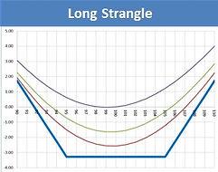Long Strangle vi.jpg
