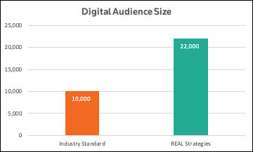 Digital Audience Size.png