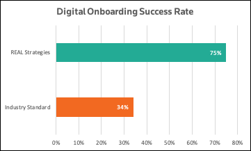 Digital Onboarding Success Rate.png
