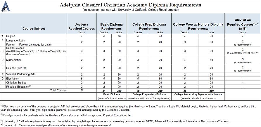 Diploma Requirements.png