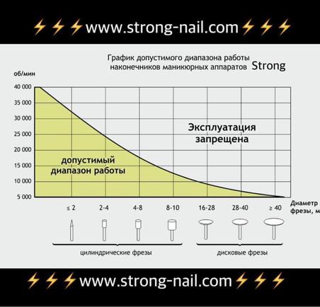 Скоростной режим для работы на аппарате STRONG
