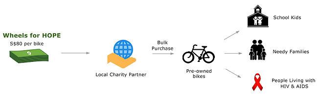 wheels for hope - donation chart.jpg