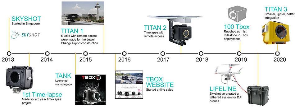 skyshot - tbox timelapse timeline.jpg