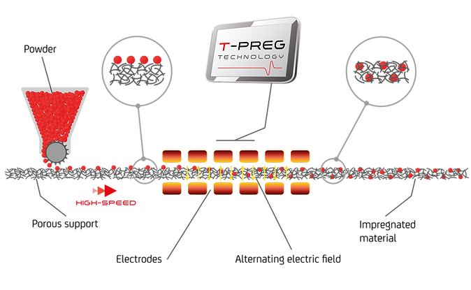 T-PREG Fibroline dry powder impregnation technology portfolio and process for nonwovens textiles foams and papers. D-Preg, Y-Preg, T-Preg, S-Preg Patented powder coating machine and scattering machinery.