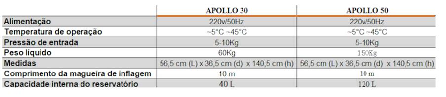 calibrador de pneus por nitrogenio apollo